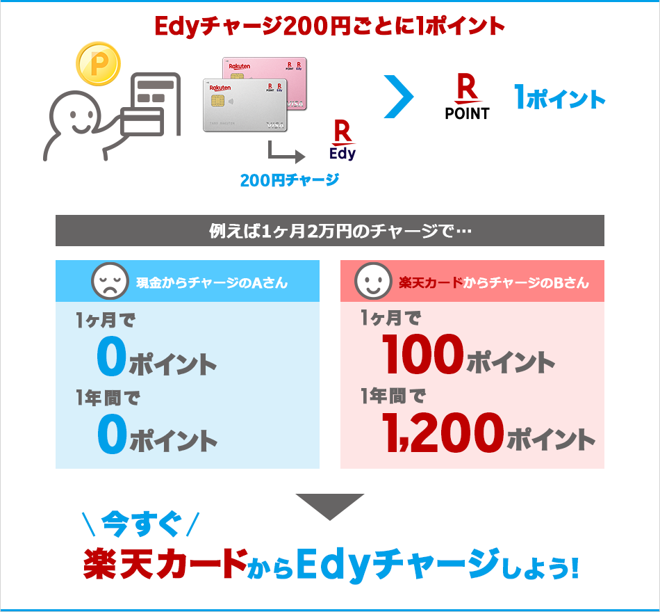 Edyチャージ200円ごとに1ポイント 例えば1ヶ月2万円のチャージで… 現金からチャージのAさん 1ヶ月で0ポイント 1年間で0ポイント 楽天カードからチャージのBさん 1ヶ月で100ポイント 1年間で1,200ポイント 今すぐ楽天カードからEdyチャージしよう!